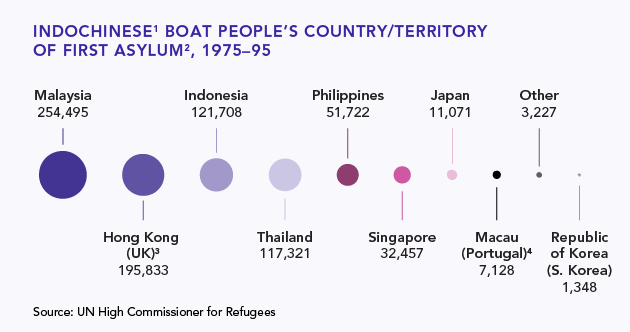 Figure 1: IndoChinese Boat People's Country/Territory of First Asylum, 1975-95
