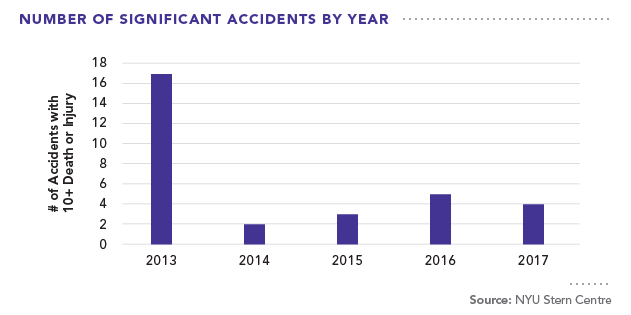Number of Significant Accidents by Year