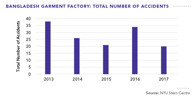 Bangladesh Garment Factory: Total Number of Accidents