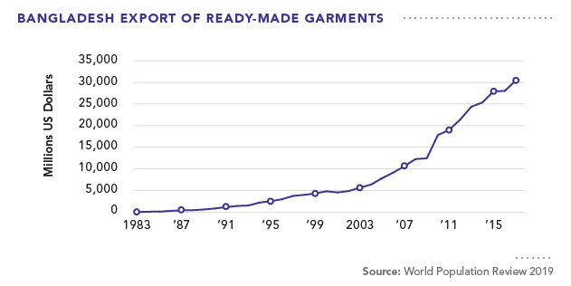 Bangladesh Export of Ready-made Garments
