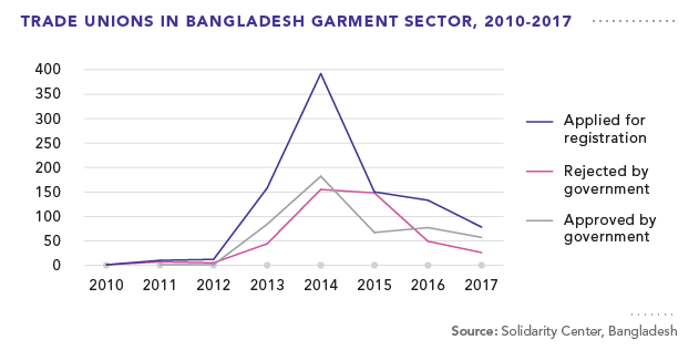 Trade Unions in Bangladesh Garment Sector, 2010-2017