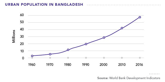 Urban Population in Bangladesh