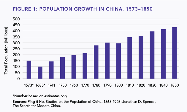 Figure 1: Population Growth in China, 1573-1850