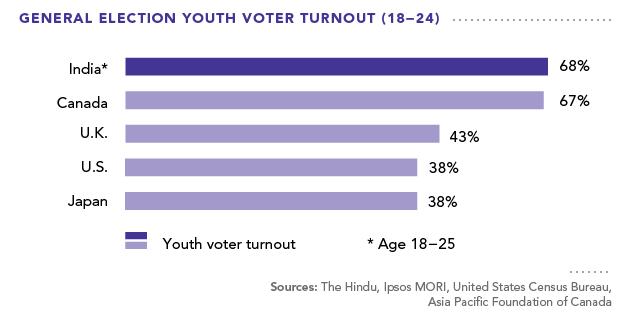 General Election Youth Voter Turnout