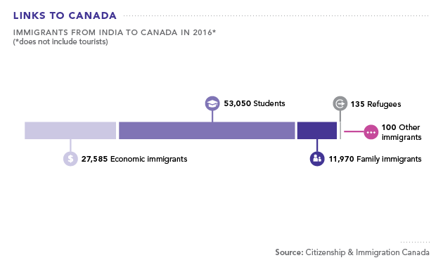 Immigrants from India to Canada in 2016