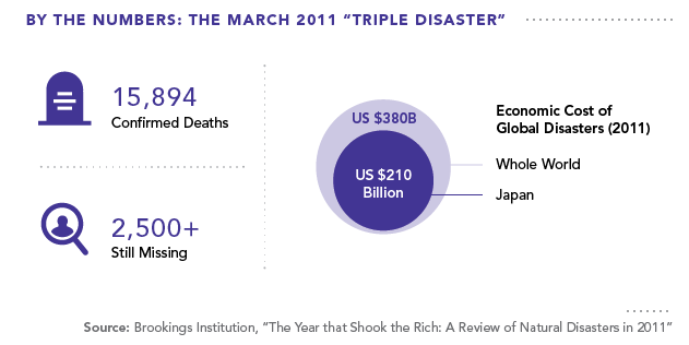 "By the Numbers: The March 2011 ""Triple Disaster"""