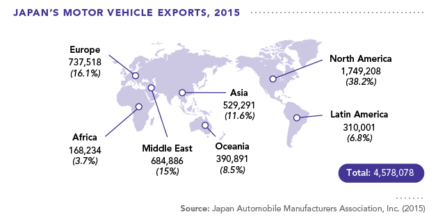 Japan vehicle exports