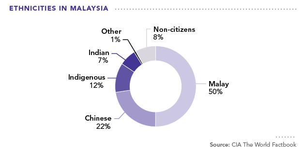Asia Profiles Malaysia Asia Pacific Curriculum