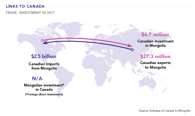 Mongolia Links to Canada