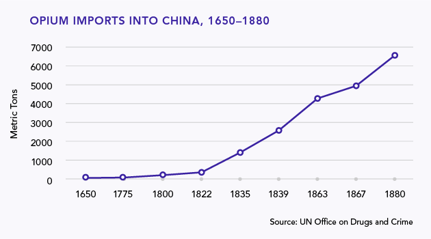 Opium War Imports into China, 1650-1880