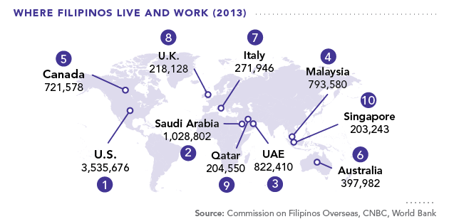 Where Filipinos Live and Work